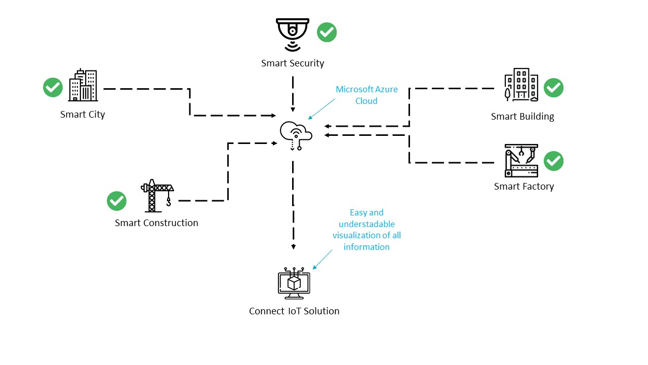 ConnectIoT Smart Ecosystem